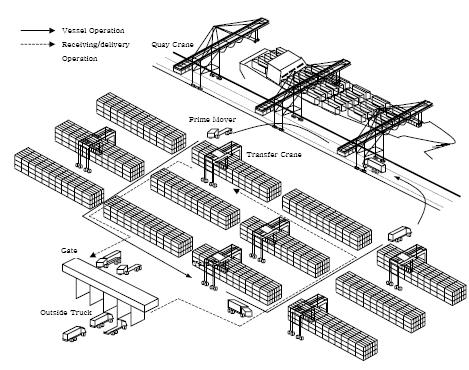 container terminal (Park,